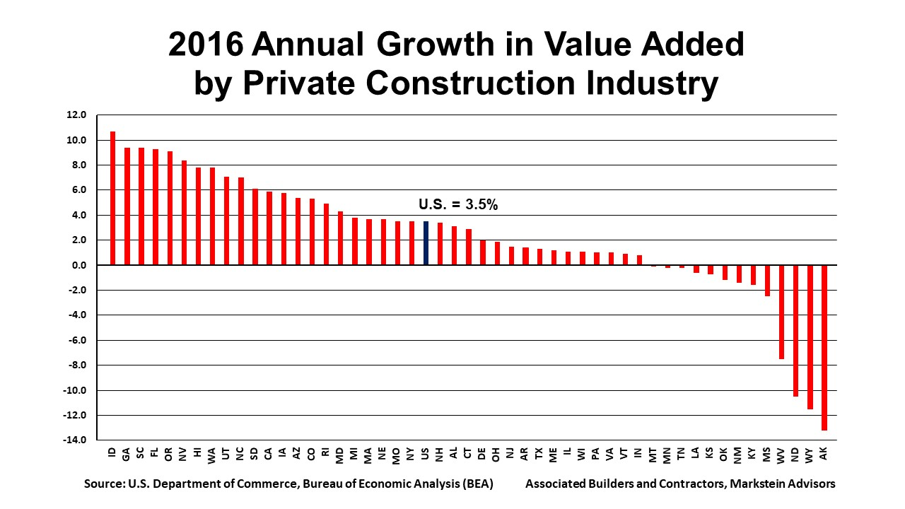 Construction's Contribution to U S  Economy Highest in Seven Years